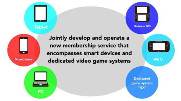 Nintendo Announces Going into Mobile Gaming and NX - Partnership with DeNA